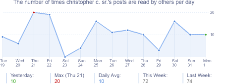 How many times christopher c. sr.'s posts are read daily