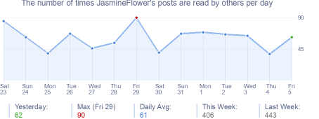 How many times JasmineFlower's posts are read daily