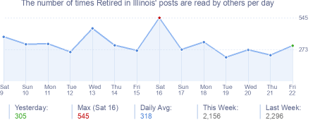 How many times Retired in Illinois's posts are read daily