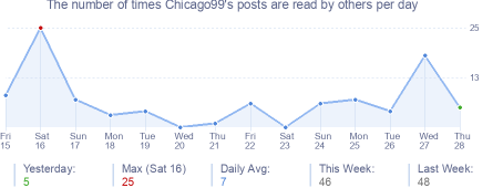 How many times Chicago99's posts are read daily