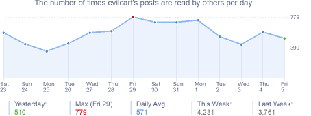 How many times evilcart's posts are read daily