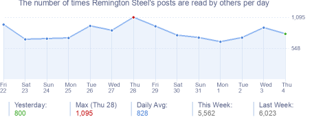How many times Remington Steel's posts are read daily