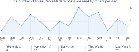 How many times RafaelNadal's posts are read daily