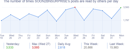 How many times SOON2BNSURPRISE's posts are read daily