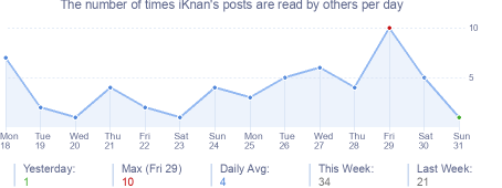 How many times iKnan's posts are read daily