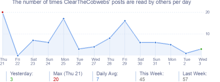 How many times ClearTheCobwebs's posts are read daily