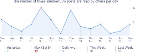 How many times allenbell35's posts are read daily