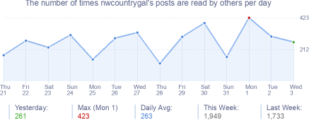 How many times nwcountrygal's posts are read daily