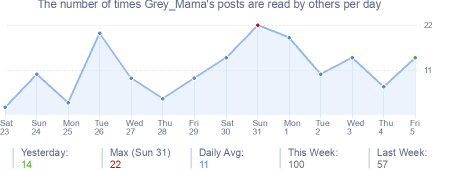 How many times Grey_Mama's posts are read daily