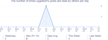 How many times xygote20's posts are read daily