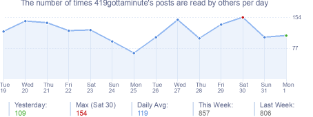 How many times 419gottaminute's posts are read daily