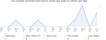 How many times KDFrosty's posts are read daily