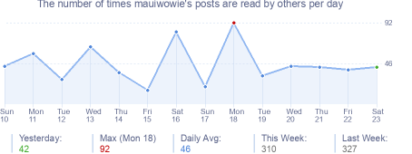 How many times mauiwowie's posts are read daily
