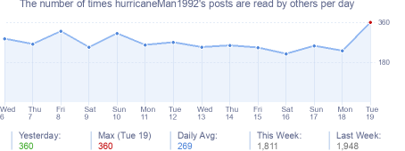 How many times hurricaneMan1992's posts are read daily