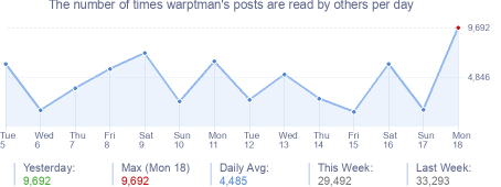 How many times warptman's posts are read daily