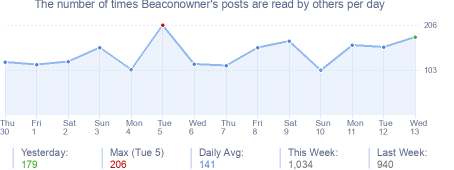 How many times Beaconowner's posts are read daily