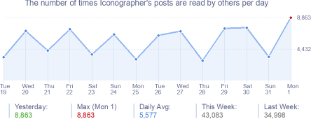 How many times Iconographer's posts are read daily