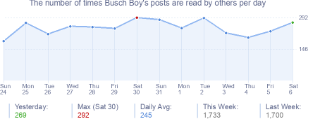 How many times Busch Boy's posts are read daily