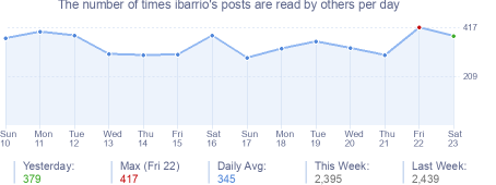 How many times ibarrio's posts are read daily