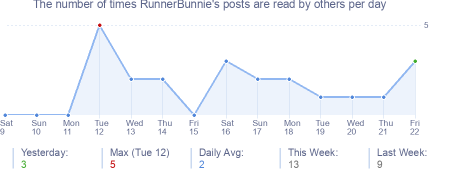 How many times RunnerBunnie's posts are read daily