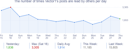 How many times Vector1's posts are read daily