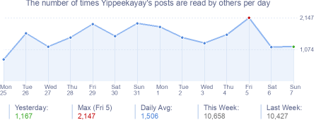 How many times Yippeekayay's posts are read daily