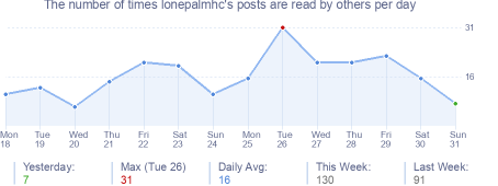 How many times lonepalmhc's posts are read daily