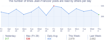 How many times Jean-Francois's posts are read daily