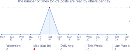 How many times tonic's posts are read daily