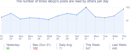 How many times labcjo's posts are read daily