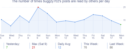 How many times buggzy702's posts are read daily