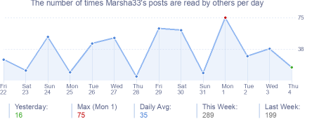 How many times Marsha33's posts are read daily