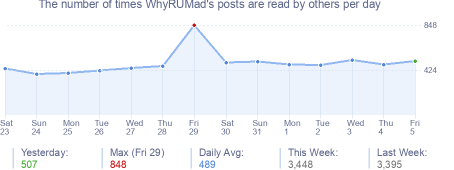 How many times WhyRUMad's posts are read daily