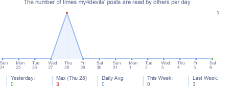 How many times my4devils's posts are read daily