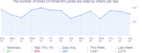 How many times DTXman34's posts are read daily