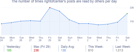 How many times rightofcenter's posts are read daily