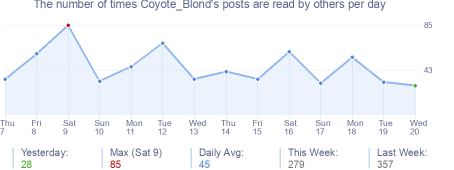 How many times Coyote_Blond's posts are read daily
