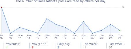 How many times tatlcat's posts are read daily