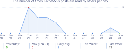 How many times Kathe555's posts are read daily