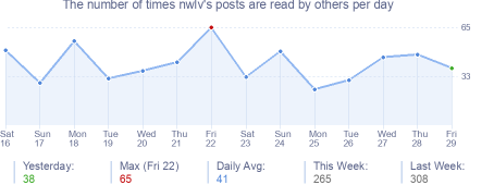 How many times nwlv's posts are read daily