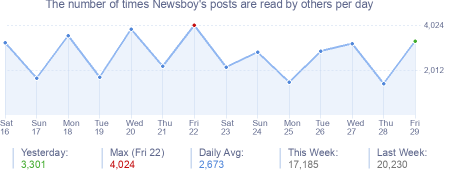 How many times Newsboy's posts are read daily