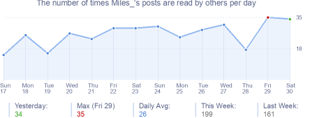 How many times Miles_'s posts are read daily