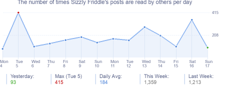 How many times Sizzly Friddle's posts are read daily