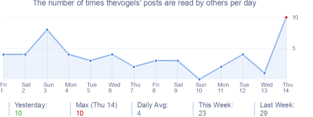 How many times thevogels's posts are read daily