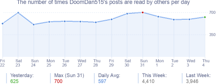 How many times DoomDan515's posts are read daily