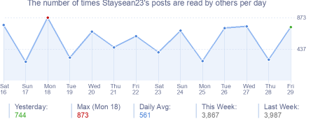 How many times Staysean23's posts are read daily