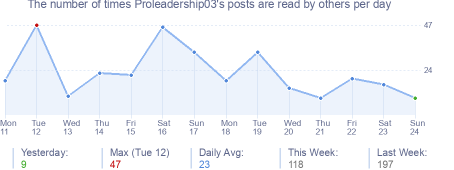 How many times Proleadership03's posts are read daily