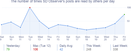 How many times SD Observer's posts are read daily
