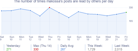 How many times makossa's posts are read daily