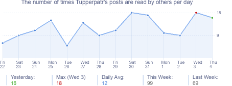 How many times Tupperpatr's posts are read daily